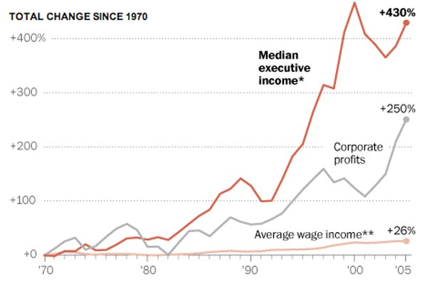 CEO Pay vs corporate profit vs avg. worker pay