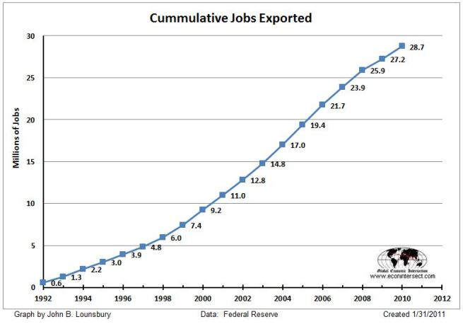 Manufacturing jobs exported (jobs lost due to outsourcing)