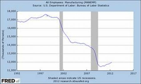 Loss of manufacturing jobs with a slight increase due to the stimulus
