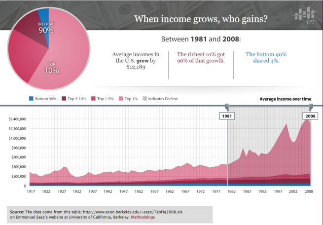 From 1945 - 1981, there was income growth proportionally in all economic groups.