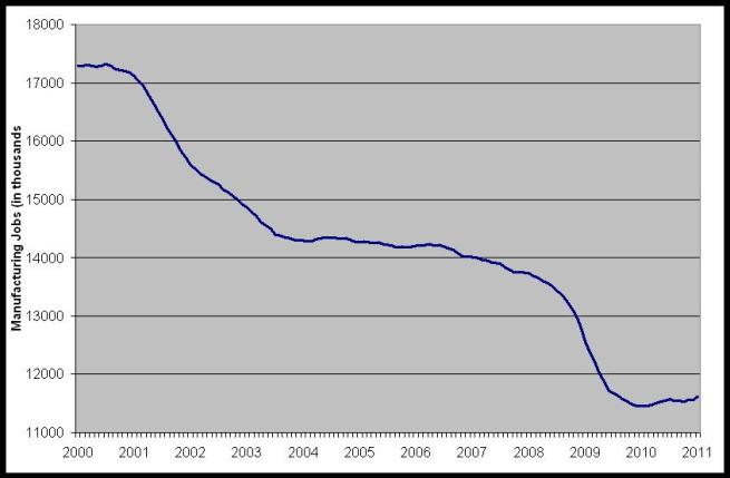 Manufacturing jobs from Jan 2000 to Jan 2012
