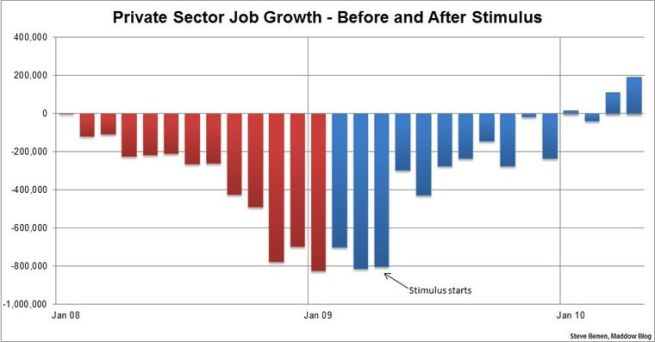 Private Sector Growth - Before and After The Stimulus from Steve Benem