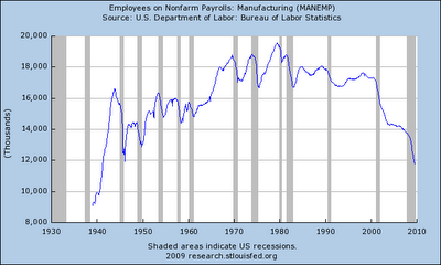 NAFTA passed in 1994, WTO created 1995, see the decrease in US manufacturing