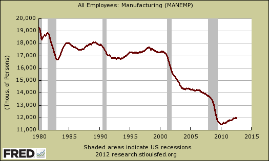 Loss of US manufacturing jobs 1980-2012. NAFTA 1994, WTO 1995, China joins WTO 2001