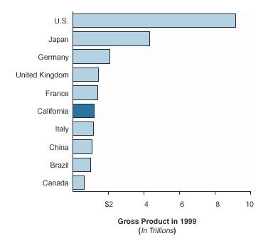 GDP 1999