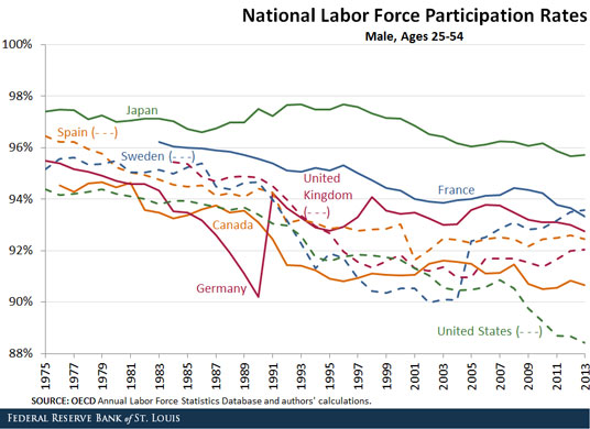 national-labor-force