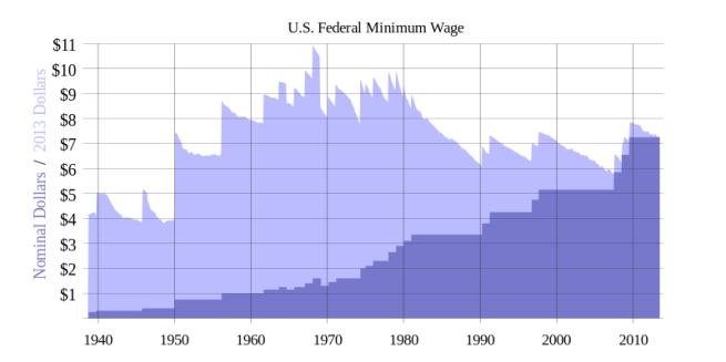 History of US Federal Minimum wage to Nominal Dollars