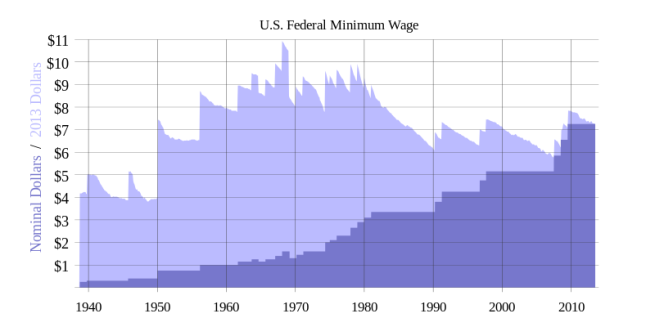 History of US Federal Minimum wage to Nominal Dollars